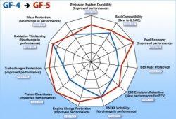 ILSAC GF-5