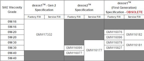 gm_dexos1_gm_dexos2_attekintes