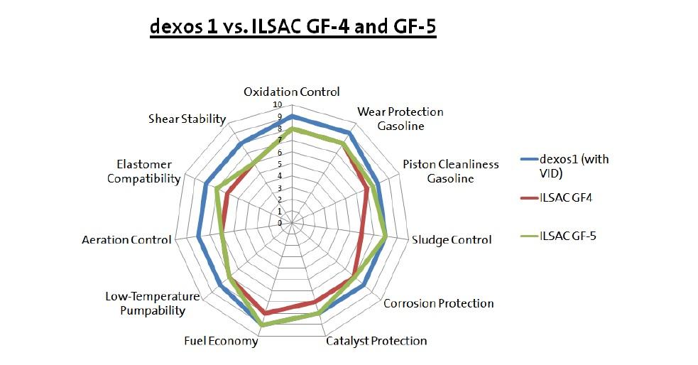 gm_dexos1_ilsac_gf-4_ilsac_gf-5_osszehasonlitas